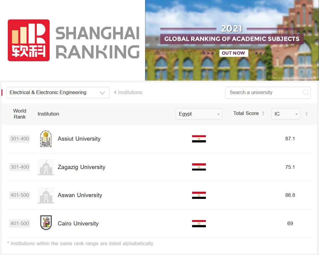 جامعة أسوان تضع قدماً لأول مرة في تاريخها بين الجامعات العالمية في تصنيف شنغهاي